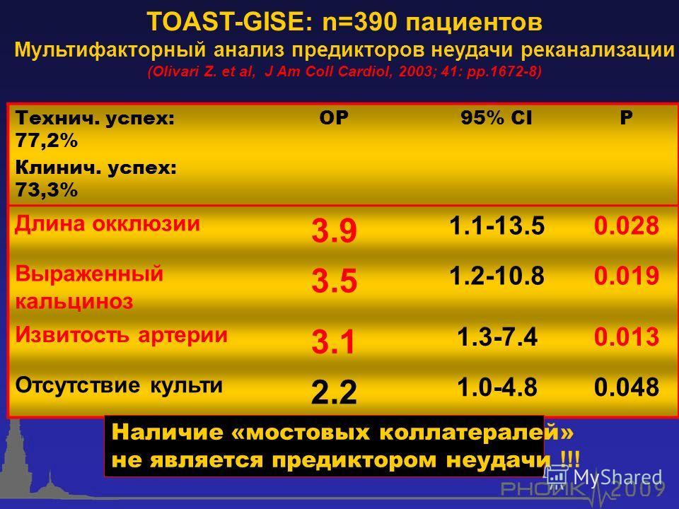 Технич. успех: 77,2% Клинич. успех: 73,3% ОР95% CIР Длина окклюзии 3.9 1.1-13.50.028 Выраженный кальциноз 3.5 1.2-10.80.019 Извитость артерии 3.1 1.3-7.40.013 Отсутствие культи 2.2 1.0-4.80.048 Наличие «мостовых коллатералей» не является предиктором