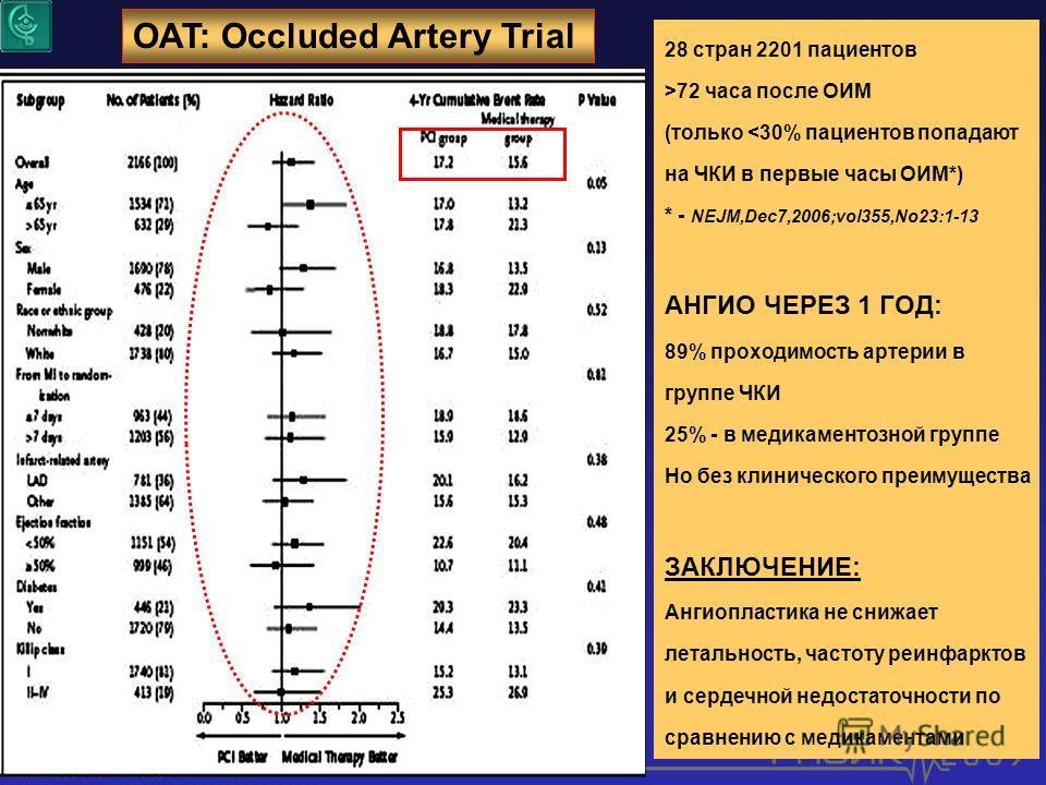 OAT: Occluded Artery Trial 28 стран 2201 пациентов >72 часа после ОИМ (только