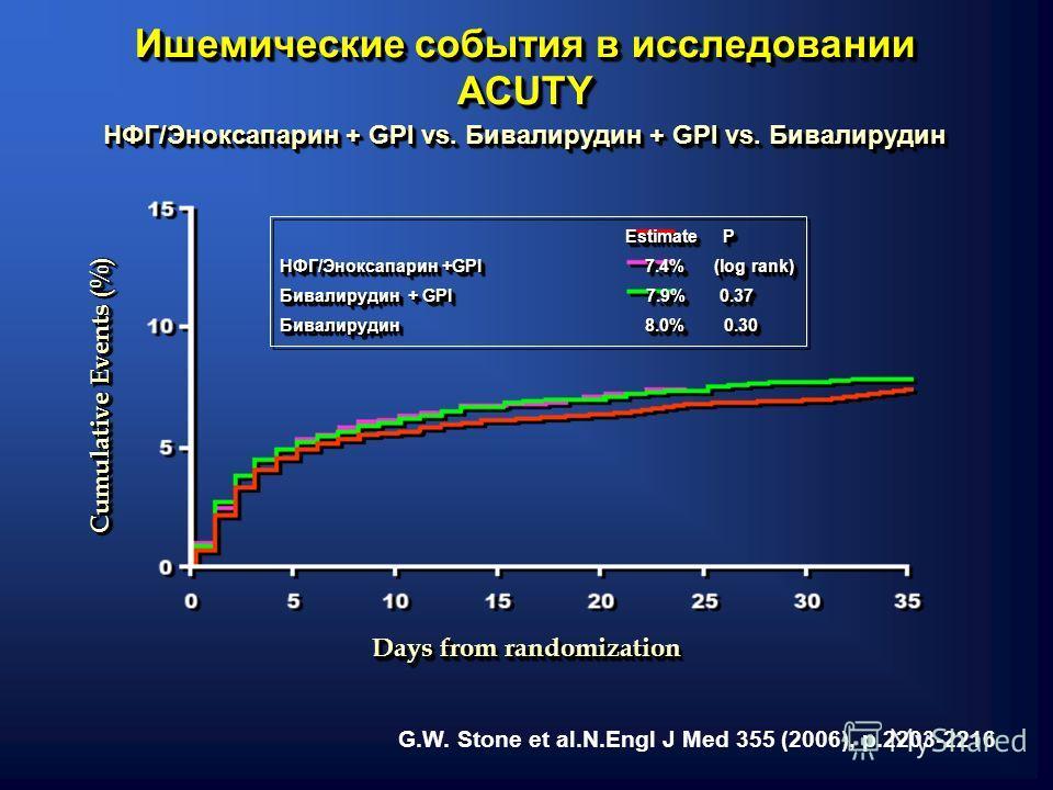Ишемические события в исследовании ACUTY ACUTY Estimate P Estimate P НФГ/Эноксапарин +GPI 7.4% (log rank) Бивалирудин + GPI 7.9% 0.37 Бивалирудин 8.0% 0.30 Estimate P Estimate P НФГ/Эноксапарин +GPI 7.4% (log rank) Бивалирудин + GPI 7.9% 0.37 Бивалир