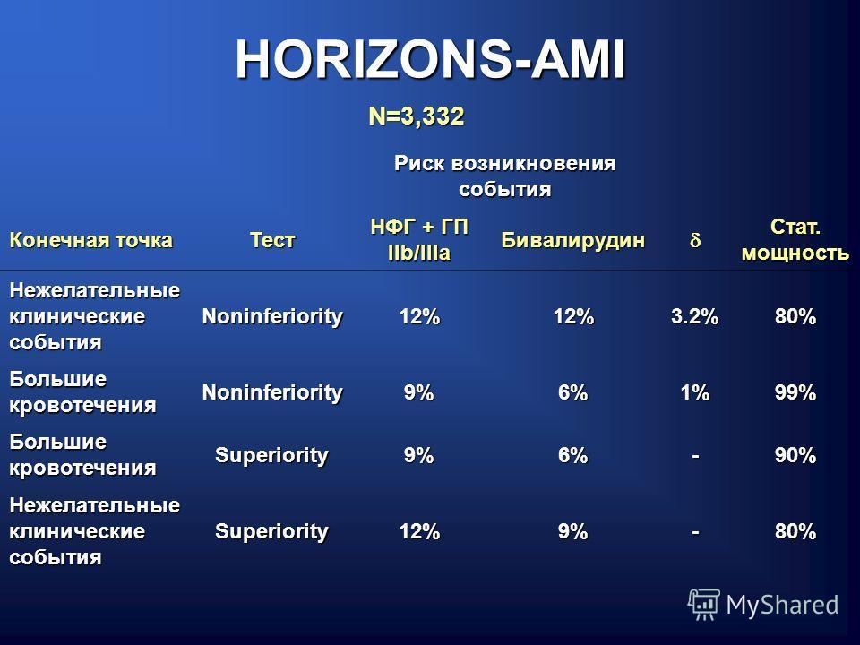 HORIZONS-AMI Риск возникновения события Конечная точка Тест НФГ + ГП IIb/IIIa Бивалирудин Стат. мощность Нежелательные клинические события Noninferiority12%12%3.2%80% Большие кровотечения Noninferiority9%6%1%99% Superiority9%6%-90% Нежелательные клин