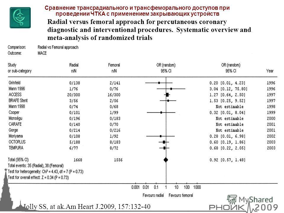 Сравнение трансрадиального и трансфеморального доступов при проведении ЧТКА с применением закрывающих устройств Jolly SS, at ak.Am Heart J.2009, 157:132-40 Radial versus femoral approach for percutaneous coronary diagnostic and interventional procedu