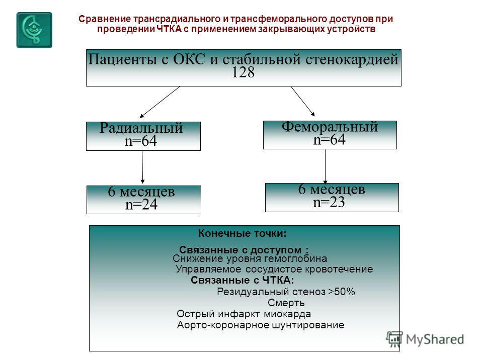 Радиальный n=64 Феморальный n=64 6 месяцев n=24 6 месяцев n=23 Конечные точки: Связанные с доступом : Снижение уровня гемоглобина Управляемое сосудистое кровотечение Связанные с ЧТКА: Резидуальный стеноз >50% Смерть Острый инфаркт миокарда Аорто-коро