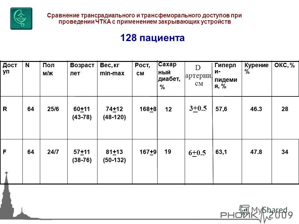 128 пациента Сравнение трансрадиального и трансфеморального доступов при проведении ЧТКА с применением закрывающих устройств 34 28 ОКС, % 47.863,1 19 167+981+13 (50-132) 57+11 (38-76) 24/764F 46.357,6 12 168+874+12 (48-120) 60+11 (43-78) 25/664R Куре