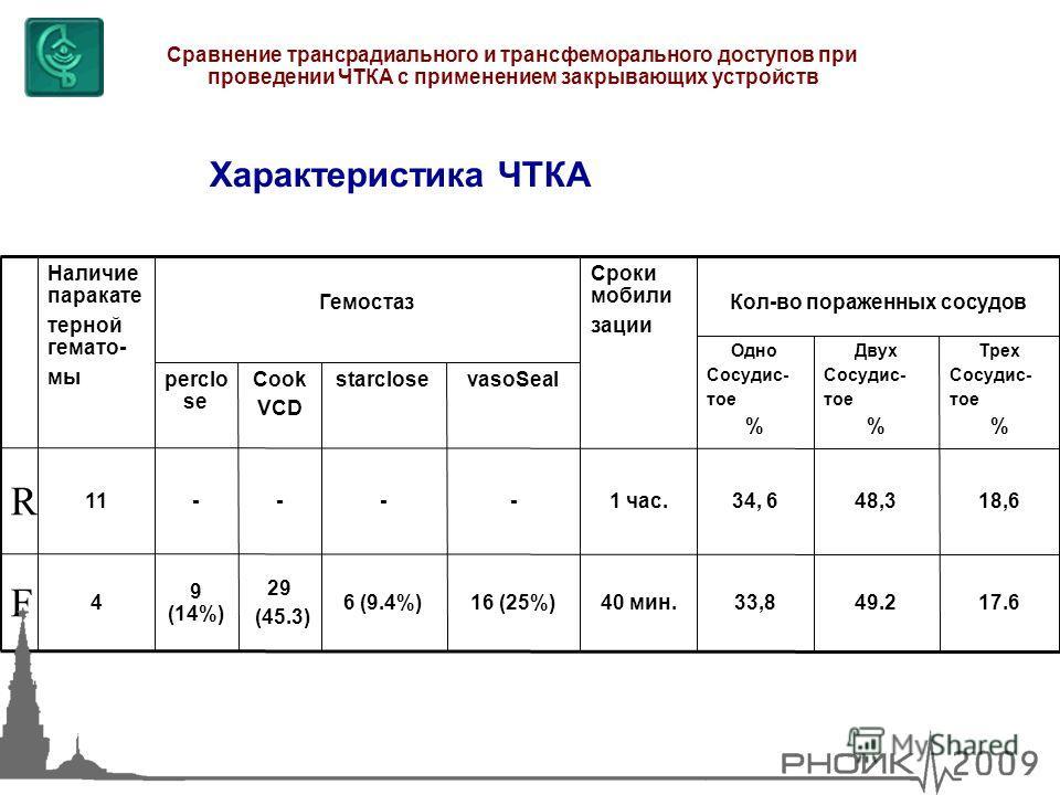 Характеристика ЧТКА Сравнение трансрадиального и трансфеморального доступов при проведении ЧТКА с применением закрывающих устройств 29 (45.3) - Cook VCD 17.6 18,6 49.2 48,3 Трех Сосудис- тое % Двух Сосудис- тое % Одно Сосудис- тое % Гемостаз 16 (25%)