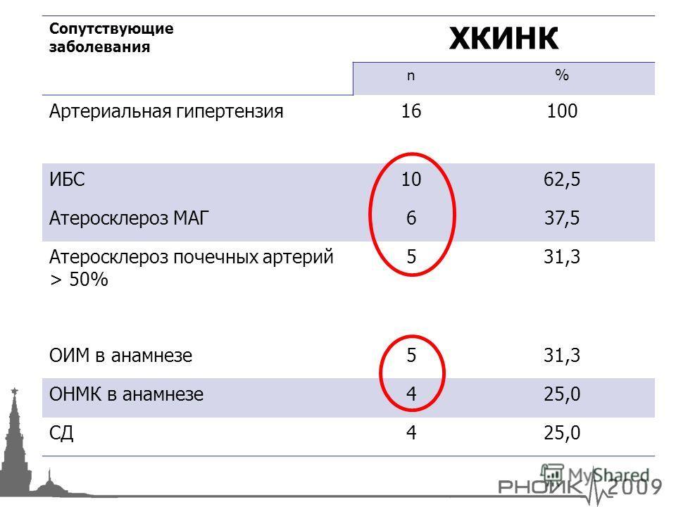 Сопутствующие заболевания ХКИНК n% Артериальная гипертензия16100 ИБС1062,5 Атеросклероз МАГ637,5 Атеросклероз почечных артерий > 50% 531,3 ОИМ в анамнезе531,3 ОНМК в анамнезе425,0 СД425,0