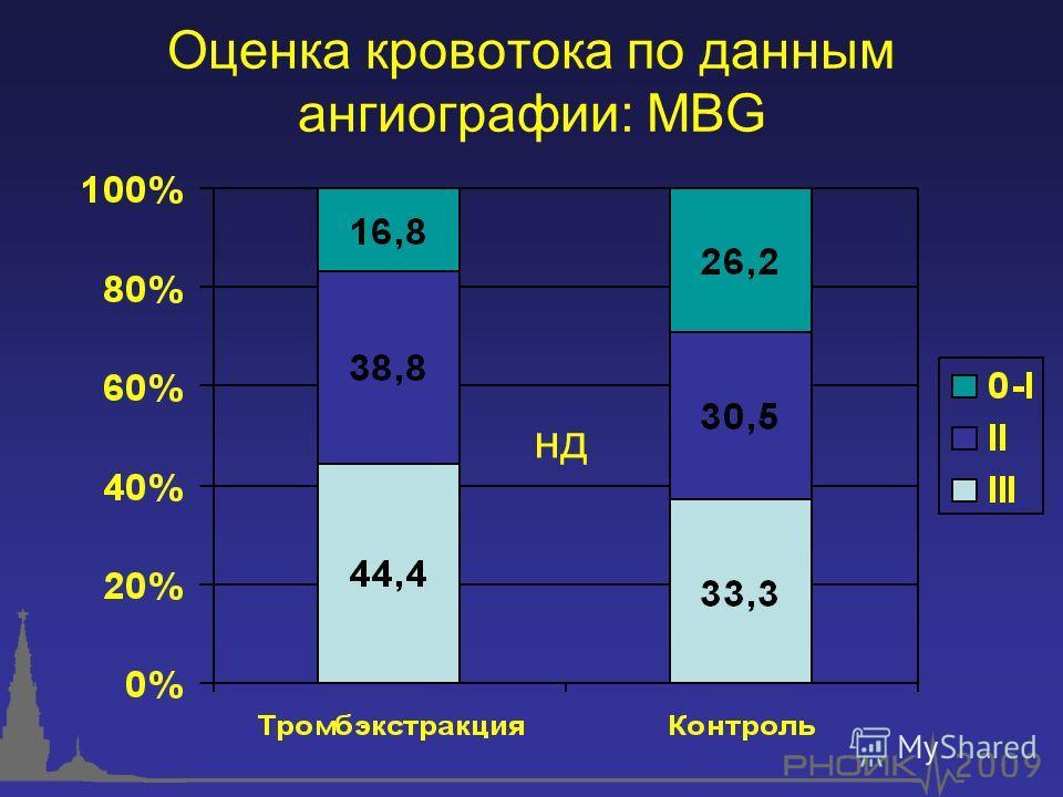 Оценка кровотока по данным ангиографии: MBG нд
