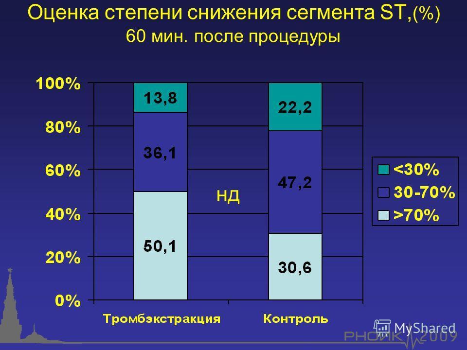Оценка степени снижения сегмента ST, (%) 60 мин. после процедуры нд