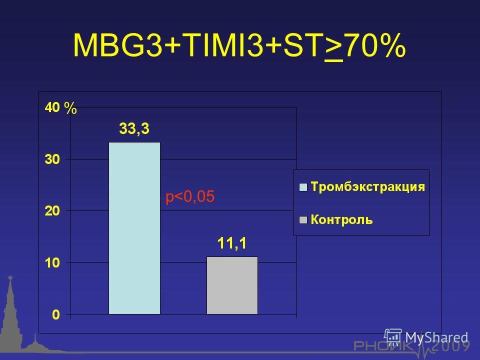 MBG3+TIMI3+ST>70% p