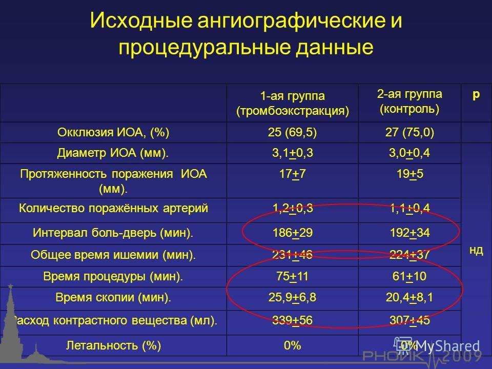1-ая группа (тромбоэкстракция) 2-ая группа (контроль) р Окклюзия ИОА, (%)25 (69,5)27 (75,0) Диаметр ИОА (мм).3,1+0,33,0+0,4 нд Протяженность поражения ИОА (мм). 17+719+5 Количество поражённых артерий1,2+0,31,1+0,4 Интервал боль-дверь (мин).186+29192+