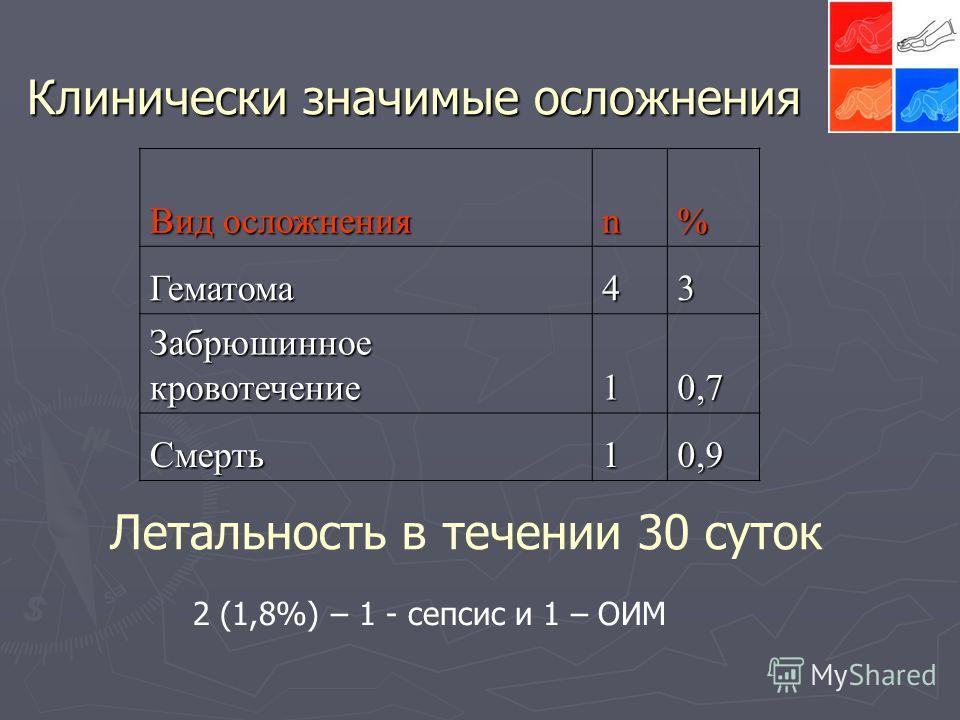 Клинически значимые осложнения Вид осложнения n% Гематома43 Забрюшинное кровотечение 10,7 Смерть10,9 Летальность в течении 30 суток 2 (1,8%) – 1 - сепсис и 1 – ОИМ