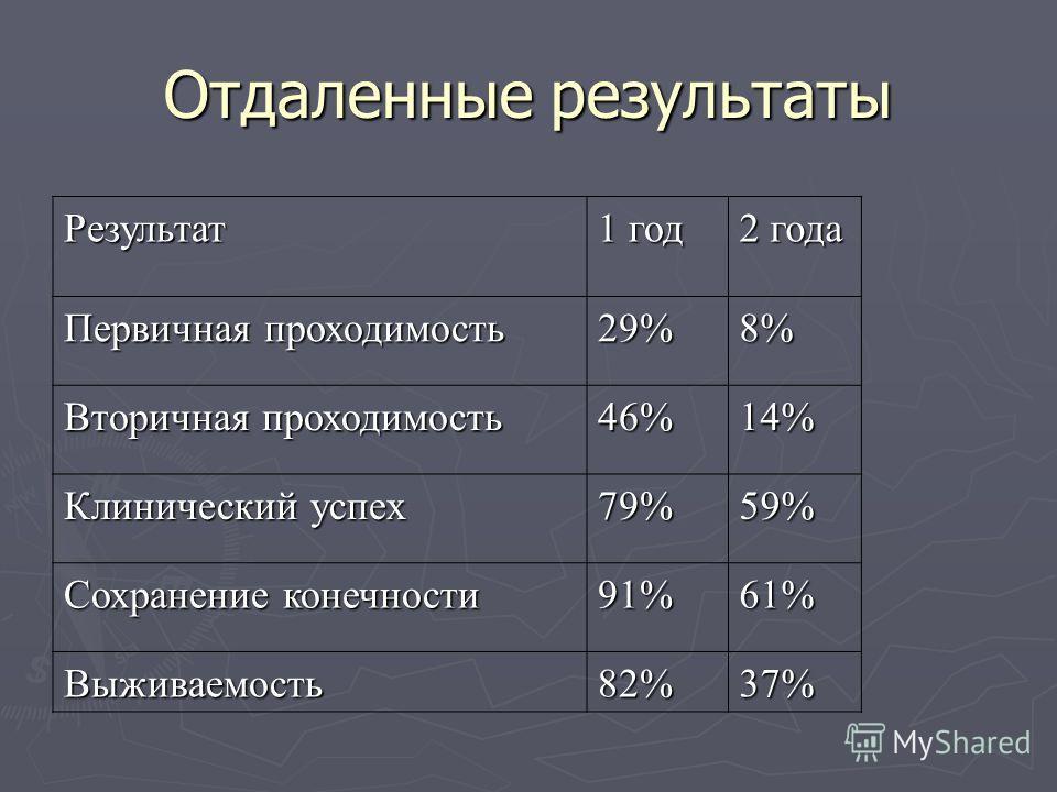 Результат 1 год 2 года Первичная проходимость 29%8% Вторичная проходимость 46%14% Клинический успех 79%59% Сохранение конечности 91%61% Выживаемость82%37% Отдаленные результаты