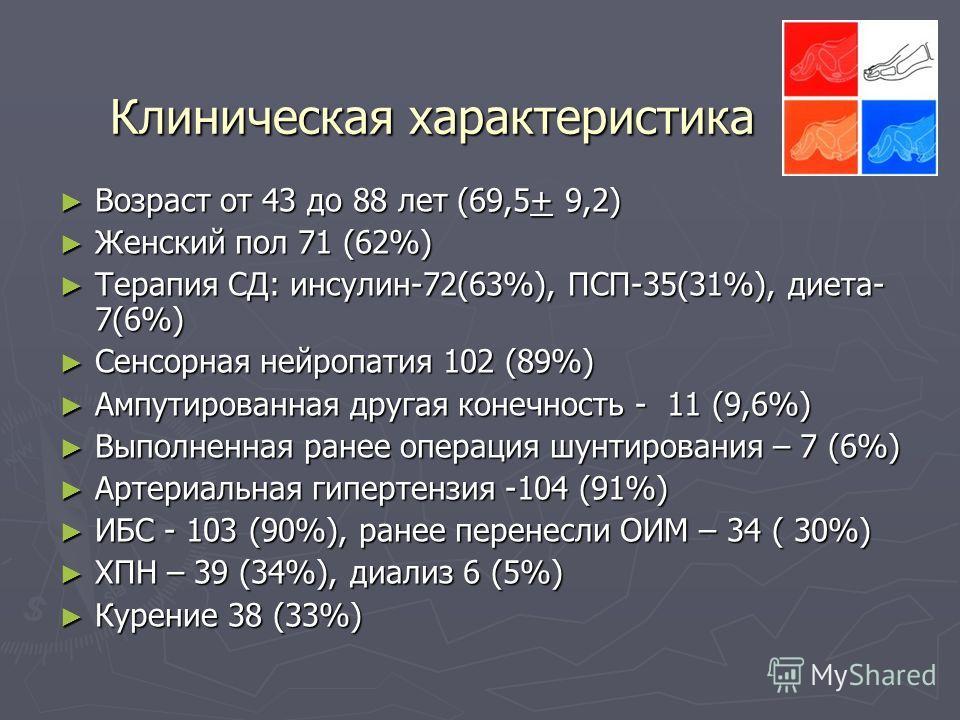 Клиническая характеристика Возраст от 43 до 88 лет (69,5+ 9,2) Возраст от 43 до 88 лет (69,5+ 9,2) Женский пол 71 (62%) Женский пол 71 (62%) Терапия СД: инсулин-72(63%), ПСП-35(31%), диета- 7(6%) Терапия СД: инсулин-72(63%), ПСП-35(31%), диета- 7(6%)