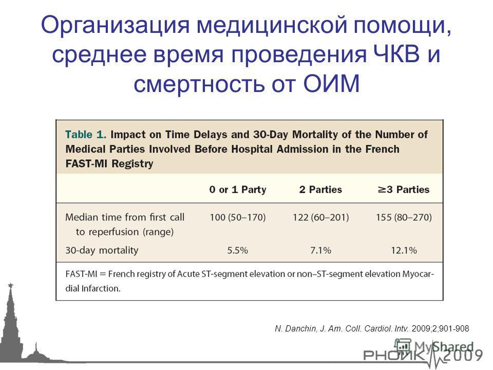 N. Danchin, J. Am. Coll. Cardiol. Intv. 2009;2;901-908 Организация медицинской помощи, среднее время проведения ЧКВ и смертность от ОИМ