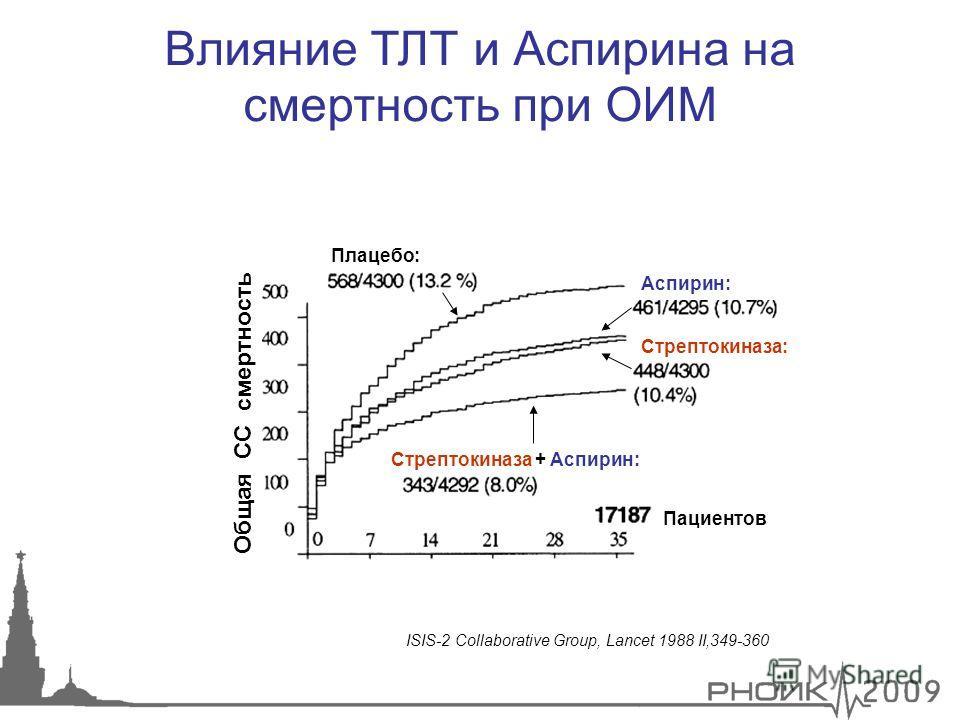 Плацебо: Аспирин: Стрептокиназа: Стрептокиназа + Аспирин: Пациентов Общая СС смертность Влияние ТЛТ и Аспирина на смертность при ОИМ ISIS-2 Collaborative Group, Lancet 1988 II,349-360