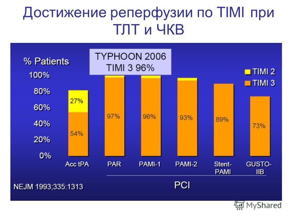 Достижение реперфузии по TIMI при ТЛТ и ЧКВ