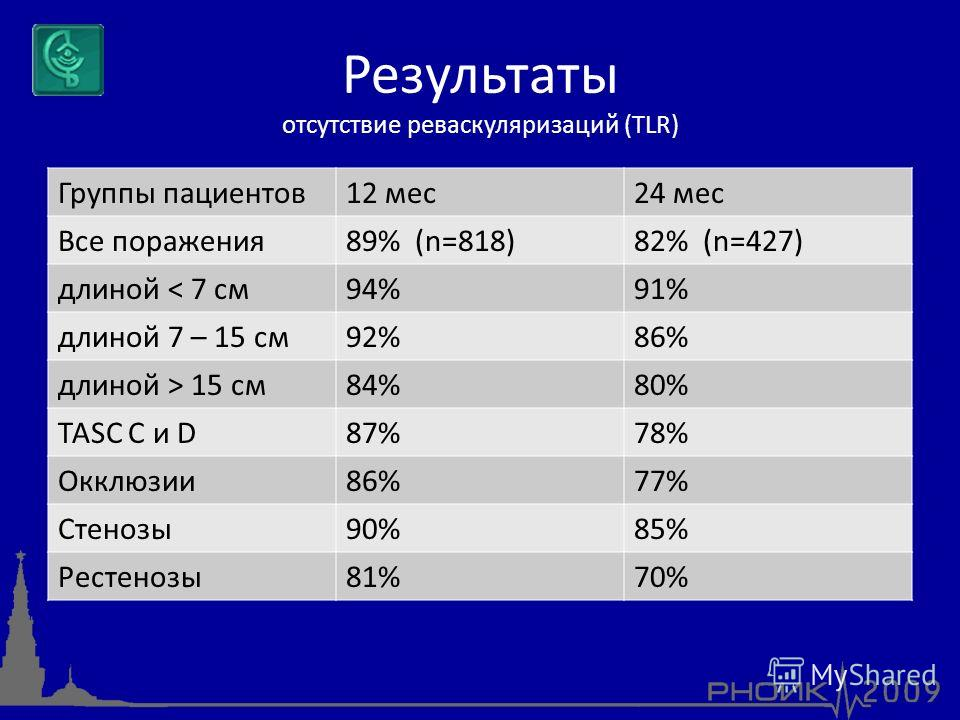 Результаты отсутствие реваскуляризаций (TLR) Группы пациентов12 мес24 мес Все поражения89% (n=818)82% (n=427) длиной < 7 см94%91% длиной 7 – 15 см92%86% длиной > 15 см84%80% TASC C и D87%78% Окклюзии86%77% Стенозы90%85% Рестенозы81%70%