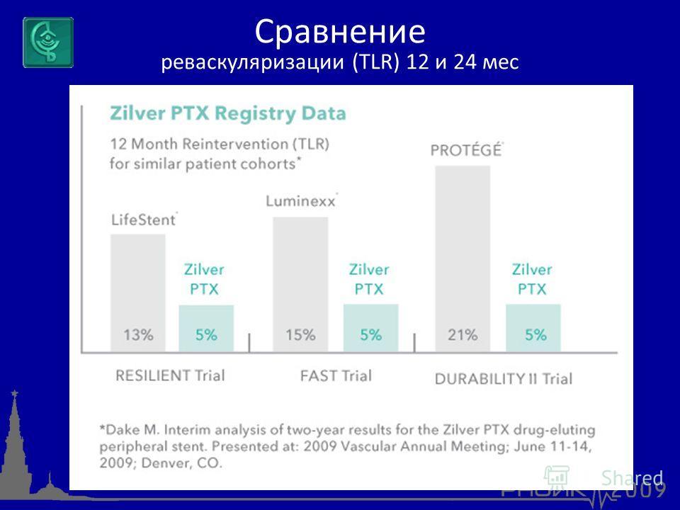 Сравнение реваскуляризации (TLR) 12 и 24 мес