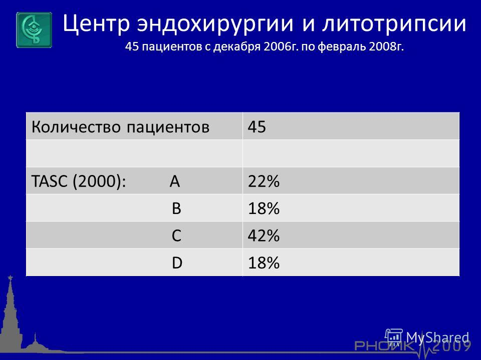 Количество пациентов45 TASC (2000): А22% В18% С42% D18% Центр эндохирургии и литотрипсии 45 пациентов с декабря 2006г. по февраль 2008г.