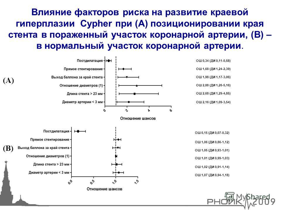 12 ОШ 0,34 (ДИ 0,11-0,58) ОШ 1,68 (ДИ 1,24-2,39) ОШ 1,98 (ДИ 1,17-3,06) ОШ 2,88 (ДИ 1,26-5,16) ОШ 2,68 (ДИ 1,29-4,85) ОШ 2,16 (ДИ 1,09-3,54) Влияние факторов риска на развитие краевой гиперплазии Cypher при (А) позиционировании края стента в пораженн