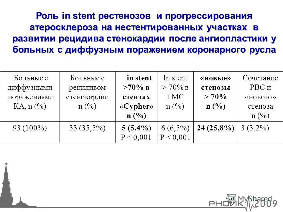 14 Больные с диффузными поражениями КА, n (%) Больные с рецидивом стенокардии n (%) in stent >70% в cтентах «Cypher» n (%) In stent > 70% в ГМС n (%) «новые» стенозы > 70% n (%) Сочетание РВС и «нового» стеноза n (%) 93 (100%)33 (35,5%)5 (5,4%) P < 0