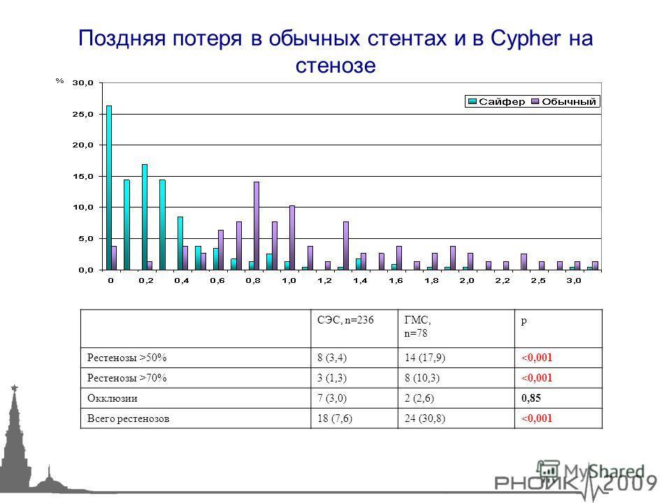 23 Поздняя потеря в обычных стентах и в Cypher на стенозе СЭС, n=236ГМС, n=78 р Рестенозы >50%8 (3,4)14 (17,9)70%3 (1,3)8 (10,3)