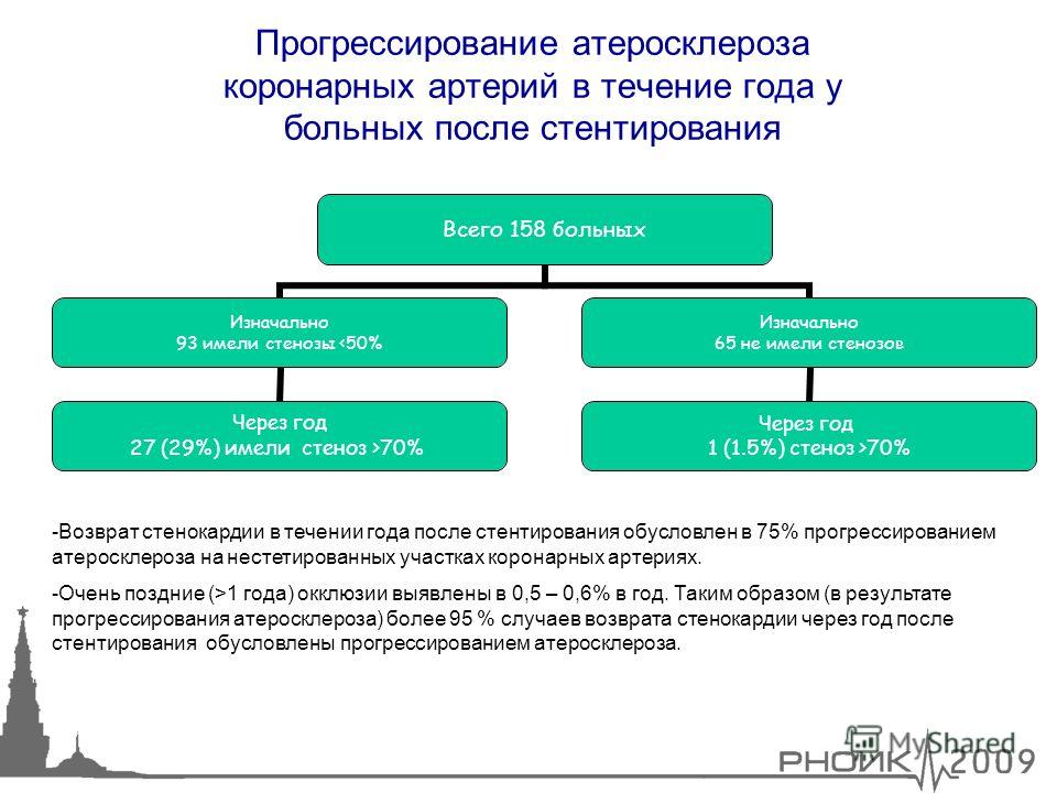 24 Прогрессирование атеросклероза коронарных артерий в течение года у больных после стентирования Всего 158 больных Изначально 93 имели стенозы 70% Изначально 65 не имели стенозов Через год 1 (1.5%) стеноз >70% -Возврат стенокардии в течении года пос