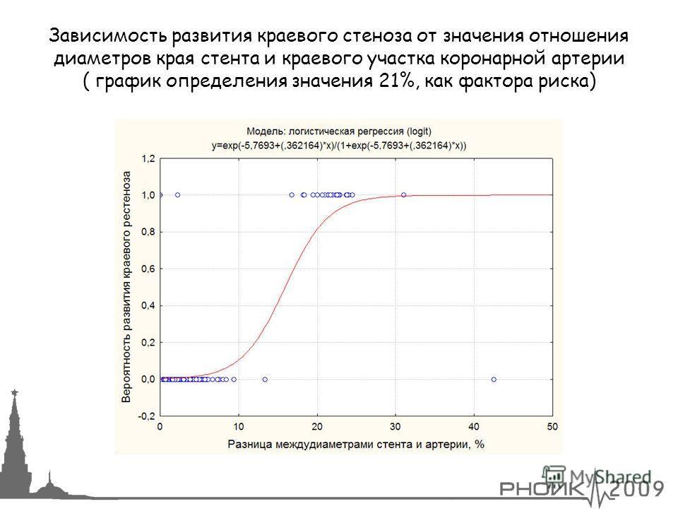 30 Зависимость развития краевого стеноза от значения отношения диаметров края стента и краевого участка коронарной артерии ( график определения значения 21%, как фактора риска)