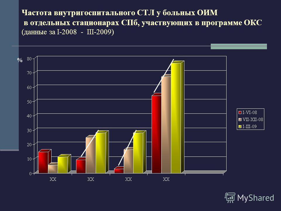 Частота внутригоспитального СТЛ у больных ОИМ в отдeльных стационарах СПб, участвующих в программе ОКС (данные за I-2008 - III-2009) %