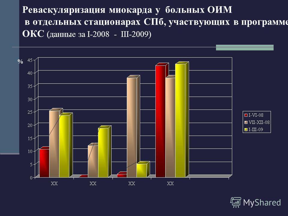 Реваскуляризация миокарда у больных ОИМ в отдельных стационарах СПб, участвующих в программе ОКС (данные за I-2008 - III-2009) %