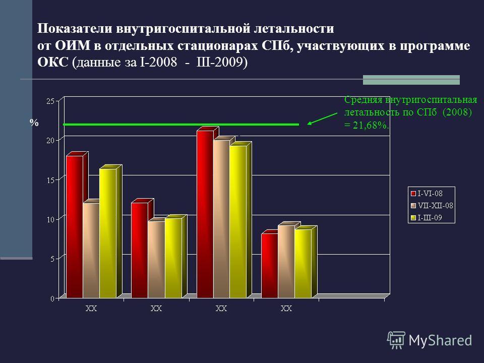 Показатели внутригоспитальной летальности от ОИМ в отдельных стационарах СПб, участвующих в программе ОКС (данные за I-2008 - III-2009) Средняя внутригоспитальная летальность по СПб (2008) = 21,68%. %
