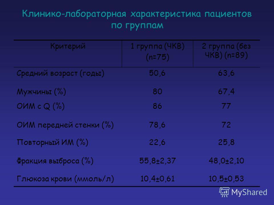 Клинико-лабораторная характеристика пациентов по группам Критерий1 группа (ЧКВ) (n=75) 2 группа (без ЧКВ) (n=89) Средний возраст (годы)50,663,6 Мужчины (%)8067,4 ОИМ с Q (%)8677 ОИМ передней стенки (%)78,672 Повторный ИМ (%)22,625,8 Фракция выброса (