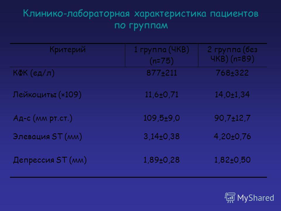 Клинико-лабораторная характеристика пациентов по группам Критерий1 группа (ЧКВ) (n=75) 2 группа (без ЧКВ) (n=89) КФК (ед/л)877±211768±322 Лейкоциты (×109)11,6±0,7114,0±1,34 Ад-с (мм рт.ст.)109,5±9,090,7±12,7 Элевация ST (мм)3,14±0,384,20±0,76 Депресс