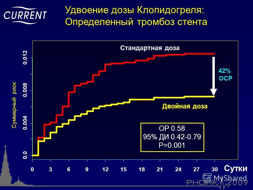 Сутки Суммарный риск 0.0 0.004 0.008 0.012 036912151821242730 Стандартная доза Двойная доза 42% ОСР ОР 0.58 95% ДИ 0.42-0.79 P=0.001 Удвоение дозы Клопидогреля: Определенный тромбоз стента