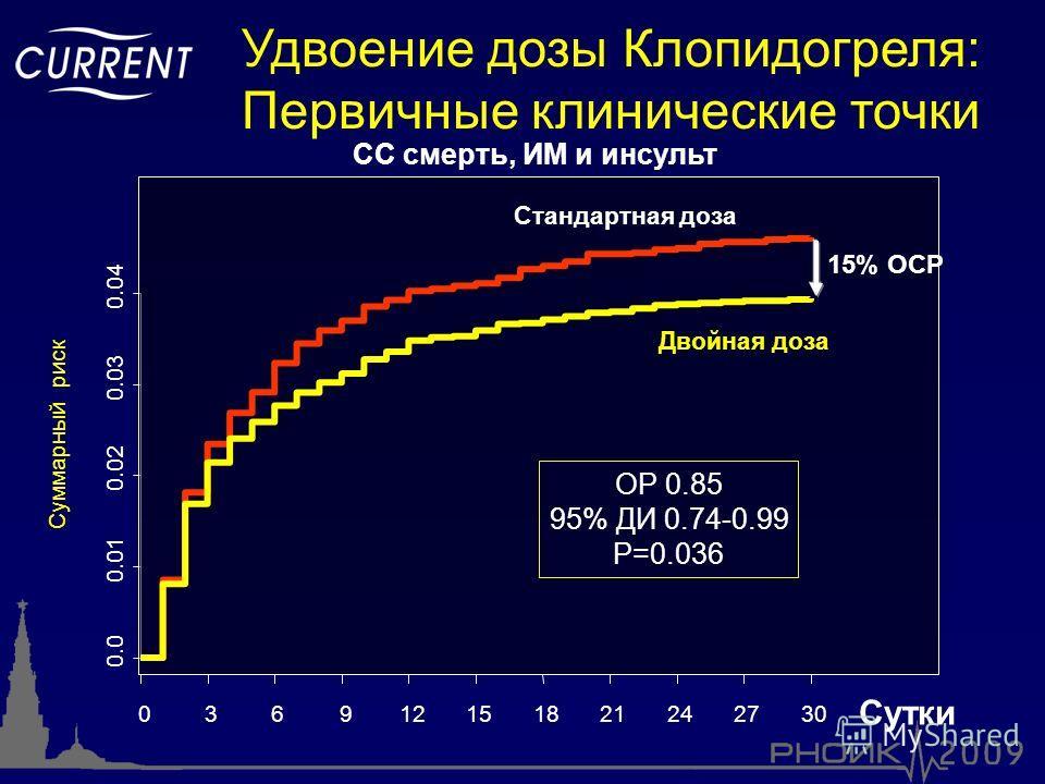0.0 0.01 0.02 0.03 0.04 036912151821242730 Стандартная доза Двойная доза ОР 0.85 95% ДИ 0.74-0.99 P=0.036 15% ОСР СС смерть, ИМ и инсульт Сутки Удвоение дозы Клопидогреля: Первичные клинические точки Суммарный риск