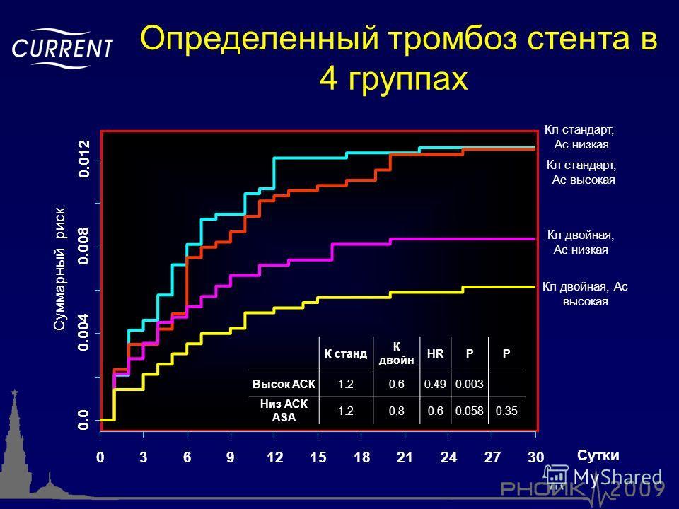 Определенный тромбоз стента в 4 группах Сутки 0.0 0.004 0.008 0.012 036912151821242730 Кл стандарт, Aс низкая Кл двойная, Aс низкая Кл двойная, Aс высокая К станд К двойн HRPP Высок АСК 1.20.60.490.003 Низ АСК ASA 1.20.80.60.0580.35 Кл стандарт, Aс в