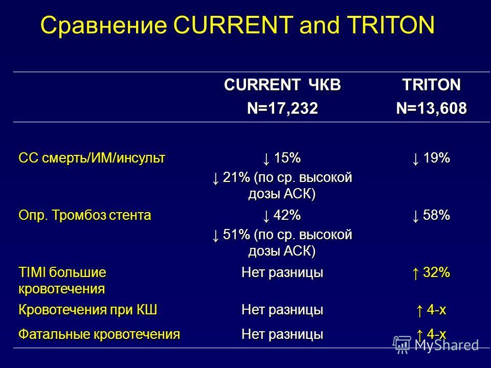 CURRENT ЧКВ N=17,232TRITONN=13,608 СС смерть/ИМ/инсульт 15% 15% 21% (по ср. высокой дозы АСК) 21% (по ср. высокой дозы АСК) 19% 19% Опр. Тромбоз стента 42% 42% 51% (по ср. высокой дозы АСК) 51% (по ср. высокой дозы АСК) 58% 58% TIMI большие кровотече