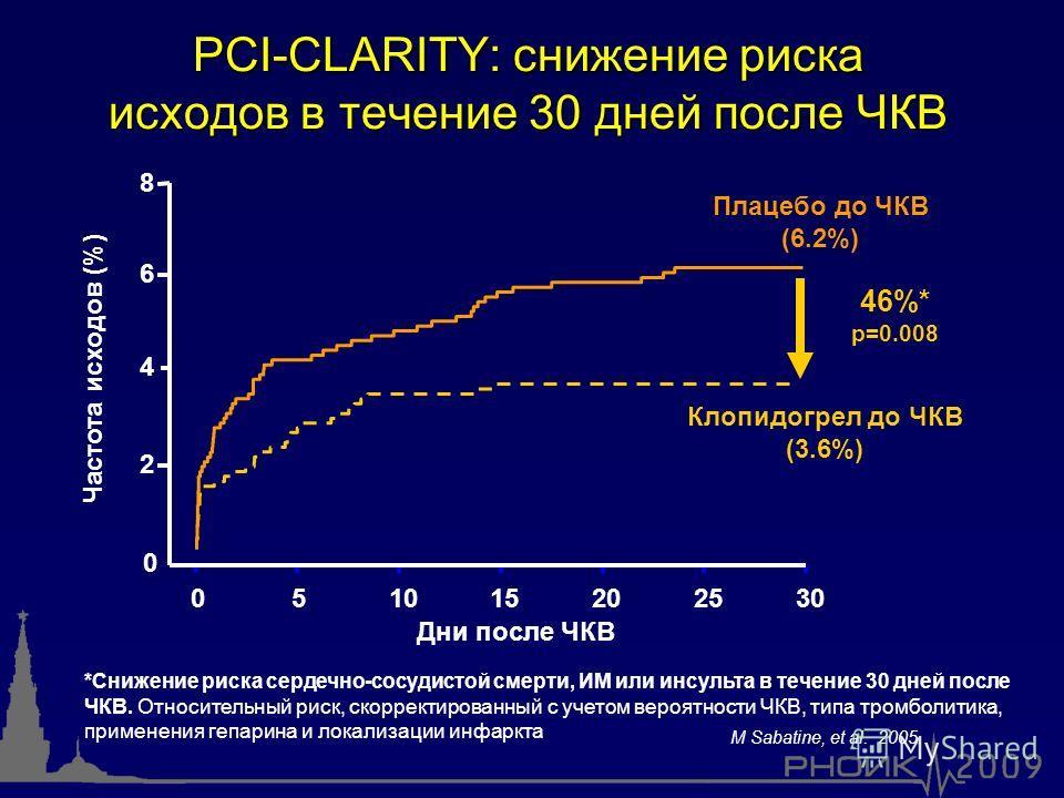 PCI-CLARITY: снижение риска исходов в течение 30 дней после ЧКВ *Снижение риска сердечно-сосудистой смерти, ИМ или инсульта в течение 30 дней после ЧКВ. Относительный риск, скорректированный с учетом вероятности ЧКВ, типа тромболитика, применения геп