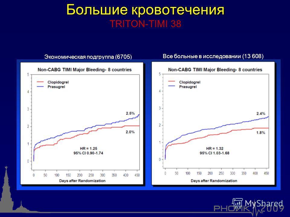 Большие кровотечения Большие кровотечения TRITON-TIMI 38 Экономическая подгруппа (6705) Все больные в исследовании (13 608)