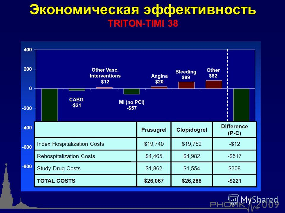 Экономическая эффективность Экономическая эффективность TRITON-TIMI 38