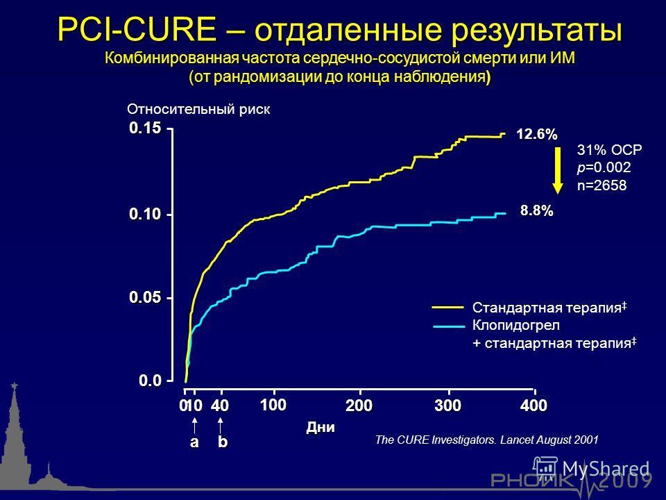 PCI-CURE – отдаленные результаты Комбинированная частота сердечно-сосудистой смерти или ИМ (от рандомизации до конца наблюдения) 0.15 0.10 0.05 0.0 10040 100 200300400 Относительный риск 31% ОСР p=0.002 n=2658 Дни ab Стандартная терапия Клопидогрел +