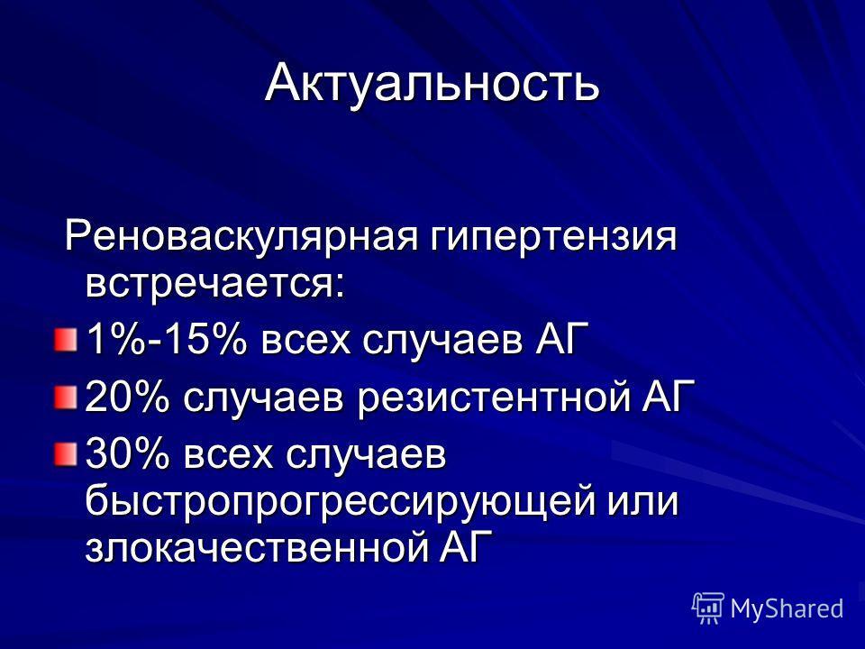 Актуальность Реноваскулярная гипертензия встречается: Реноваскулярная гипертензия встречается: 1%-15% всех случаев АГ 20% случаев резистентной АГ 30% всех случаев быстропрогрессирующей или злокачественной АГ