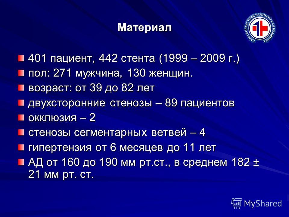 Материал 401 пациент, 442 стента (1999 – 2009 г.) пол: 271 мужчина, 130 женщин. возраст: от 39 до 82 лет двухсторонние стенозы – 89 пациентов окклюзия – 2 стенозы сегментарных ветвей – 4 гипертензия от 6 месяцев до 11 лет АД от 160 до 190 мм рт.ст.,