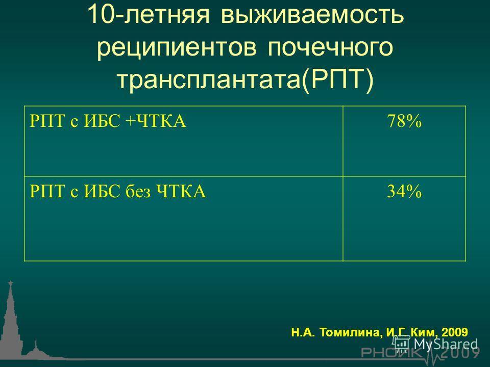 10-летняя выживаемость реципиентов почечного трансплантата(РПТ) РПТ с ИБС +ЧТКА78% РПТ с ИБС без ЧТКА34% Н.А. Томилина, И.Г. Ким, 2009