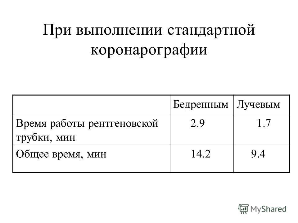 При выполнении стандартной коронарографии БедреннымЛучевым Время работы рентгеновской трубки, мин 2.9 1.7 Общее время, мин 14.2 9.4