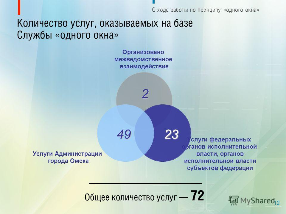 Количество услуг, оказываемых на базе Службы «одного окна» О ходе работы по принципу «одного окна» 12 23232323 2 49 Общее количество услуг 72