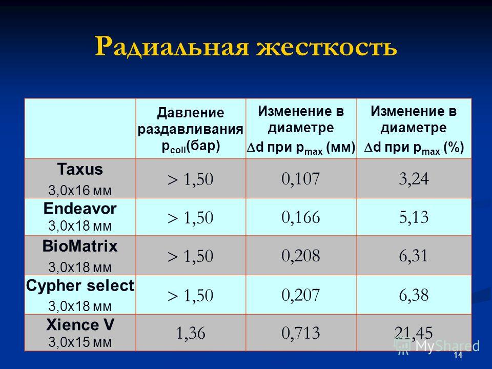 14 Радиальная жесткость Давление раздавливания p coll (бар) Изменение в диаметре d при p max (мм) Изменение в диаметре d при p max (%) Taxus 3,0x16 мм 1,50 0,1073,24 Endeavor 3,0x18 мм 1,50 0,1665,13 BioMatrix 3,0x18 мм 1,50 0,2086,31 Cypher select 3
