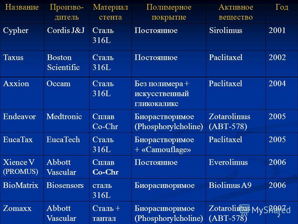 2 AxxionOccamCталь 316L Без полимера + искусственный гликокаликс Paclitaxel2004 EndeavorMedtronicСплав Co-Chr Биорастворимое (Phosphorylcholine) Zotarolimus (АВТ-578) 2005 EucaTaxEucaTechСталь 316L Биорастворимое + «Camouflage» Paclitaxel2005 Xience