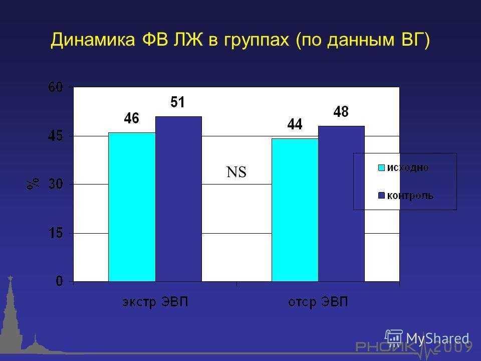 Динамика ФВ ЛЖ в группах (по данным ВГ) NS