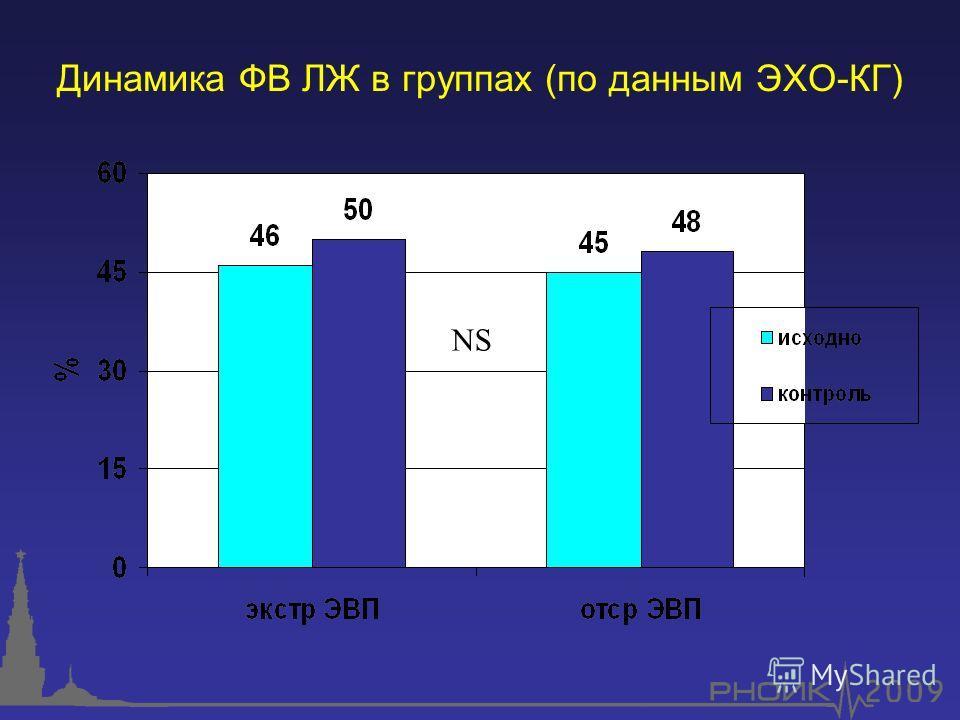 Динамика ФВ ЛЖ в группах (по данным ЭХО-КГ) NS