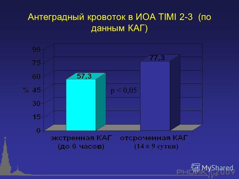 Антеградный кровоток в ИОА TIMI 2-3 (по данным КАГ) р < 0,05 (14 ± 9 сутки)
